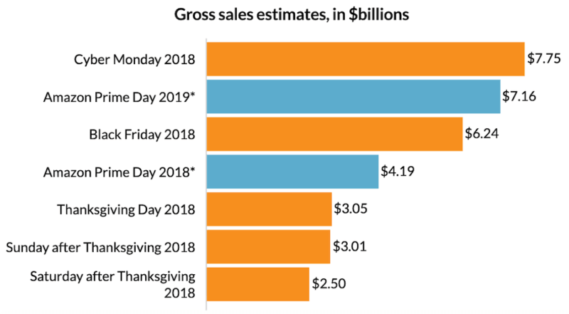 Just how black was 'Black Friday in July' for retailers not named Amazon?