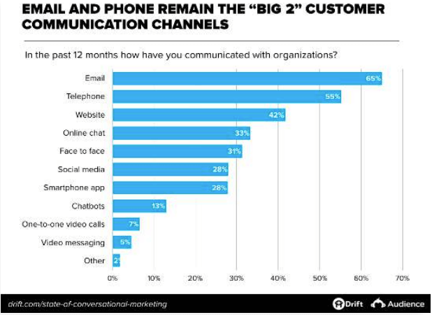 Email and phone communications dominate conversational martech, but chat isn't far behind