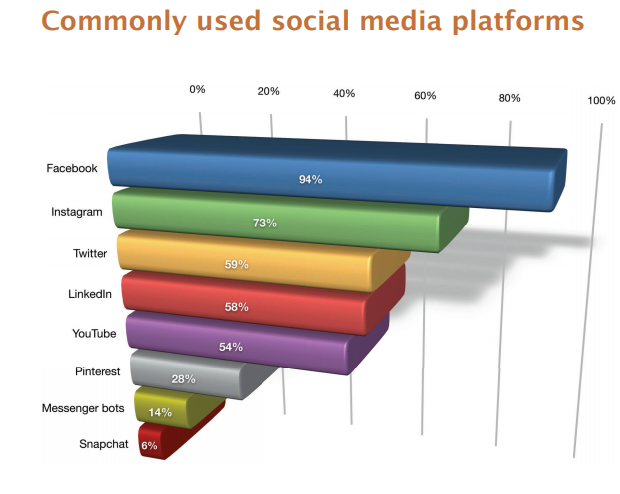 Social Media Marketing: Trends and Opportunities
