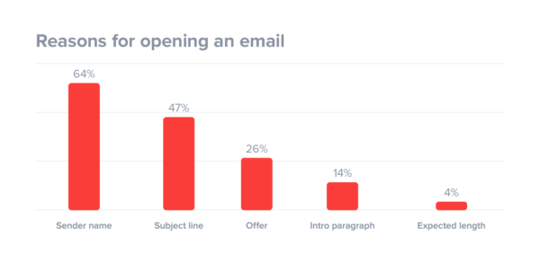 B2B Email Marketing Techniques to Avoid Poor Sales Practices