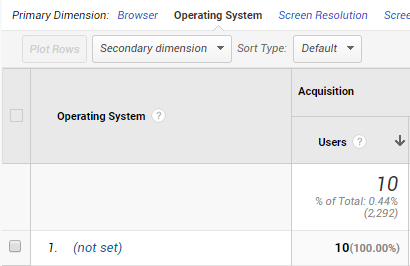 What Does 'Not Set' Mean in Google Analytics?