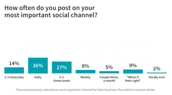 66 Marketers Share Their Social Media and Lead Generation Tips