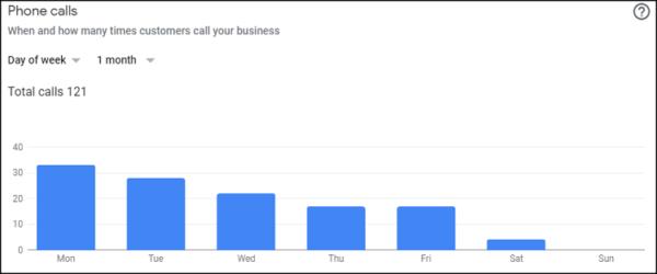 Google My Business Insights: Understanding the Basics