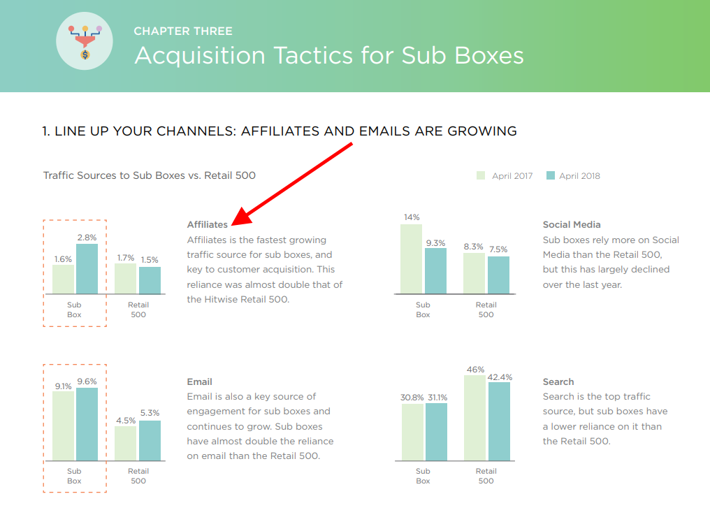 The Radical Growth of the Subscription Box Industry in eCommerce