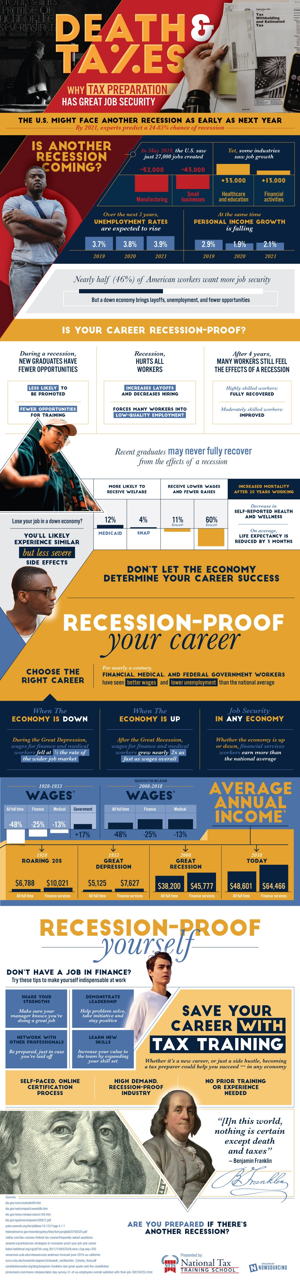 How a Tax Preparation Business Could Save You From the Next Recession [Infographic]