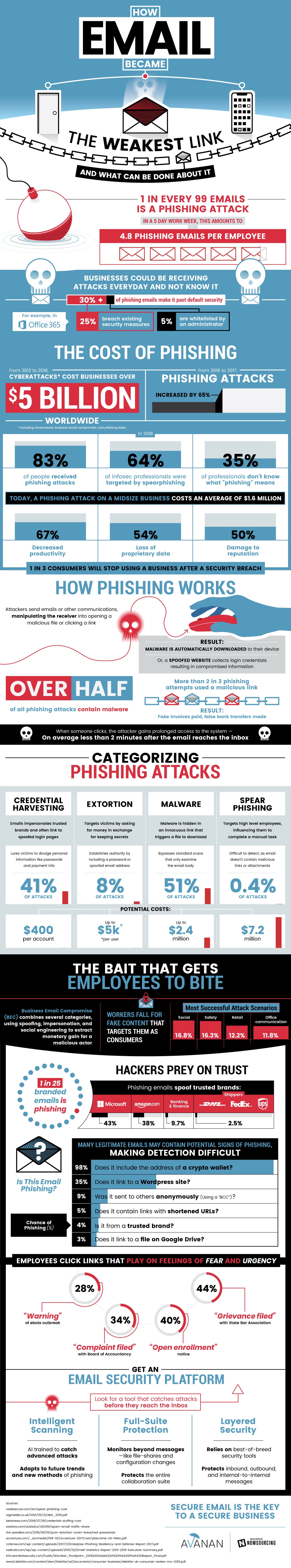 Is Your Email The Weakest Link? [Infographic]