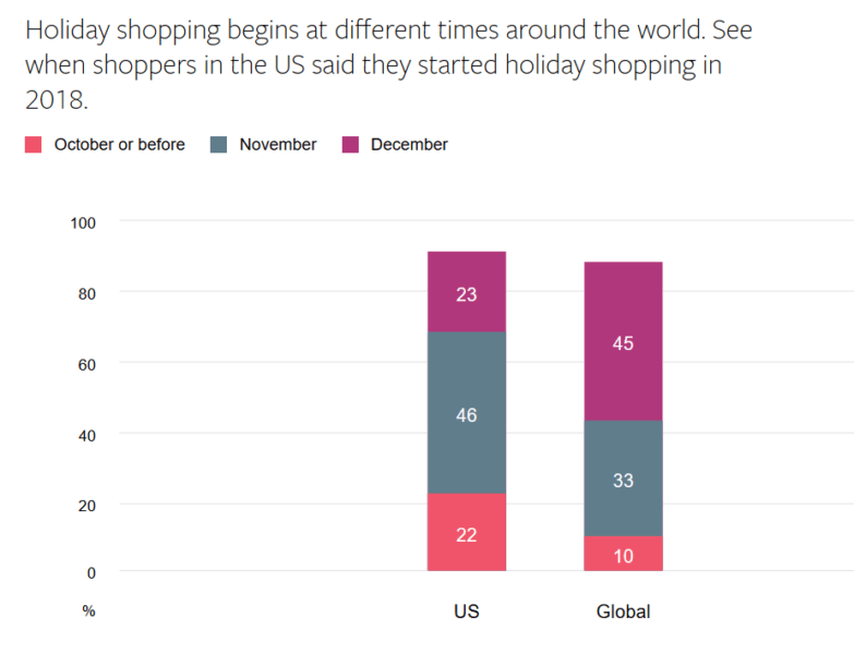 Ready for the holidays? 1 in 5 US consumers starts holiday shopping in October or earlier