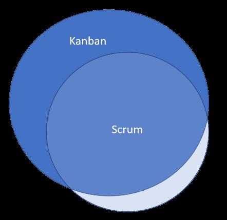 Scrum Has a Messaging Problem