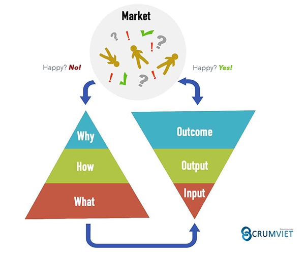 Input Output and Outcome