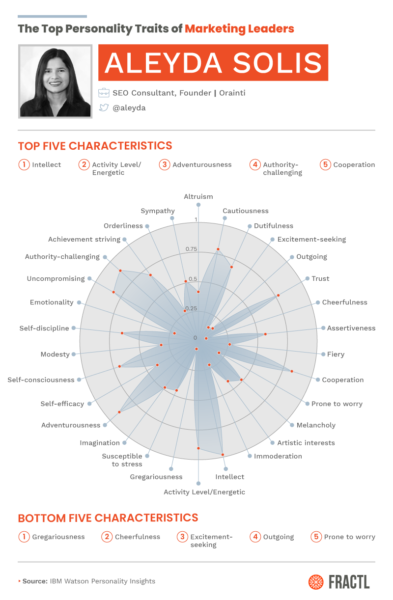 What Public Personality Traits Do Top Female Marketers Share?