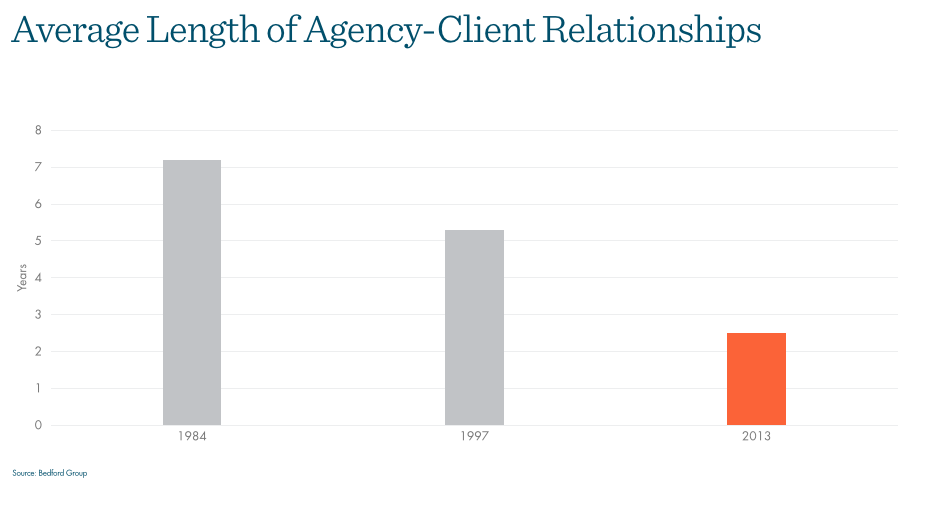 How to Build a Client-Centric Agency Culture
