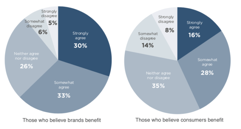 Consumers believe brands benefit more from personal data sharing than they do