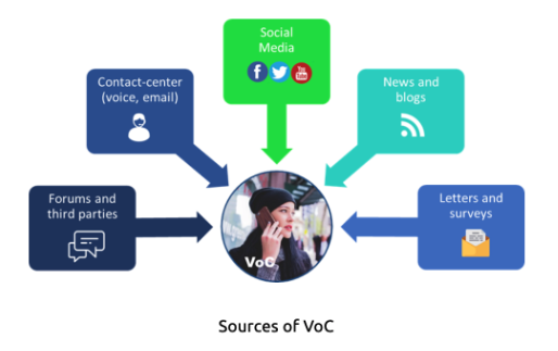 How To Drive Action With Your Voice of Customer Program