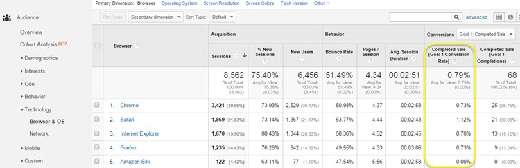 The Best Google Analytics Reports for Improving Websites