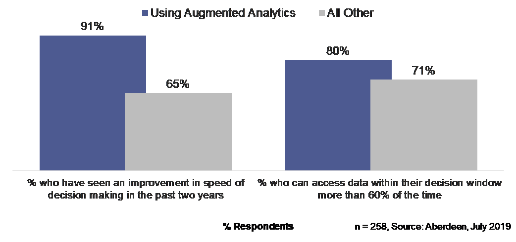 The Need for Speed in Analytics