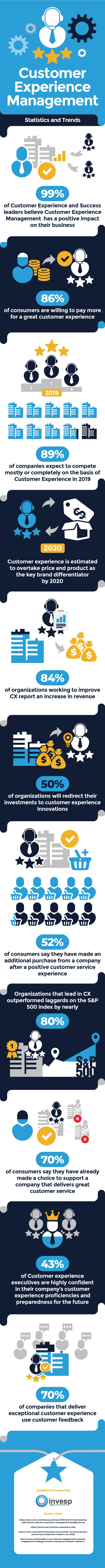 Why Customer Experience Management is Critical in Business [Infographic]