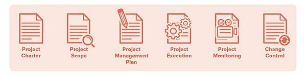 Follow This Project Management Checklist for Foolproof Launches