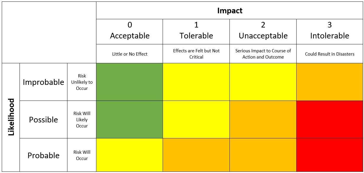 How to Develop a Risk Matrix