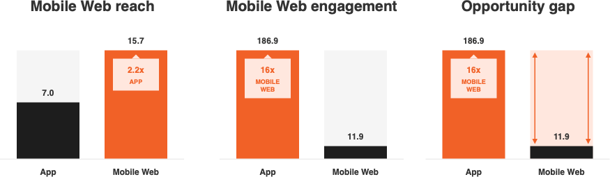 Progressive Web Apps: What Do Marketers Need to Know?