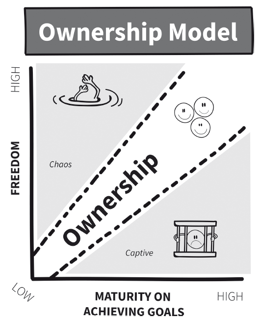 How Can Agile Leaders Create the Right Context for Ownership?