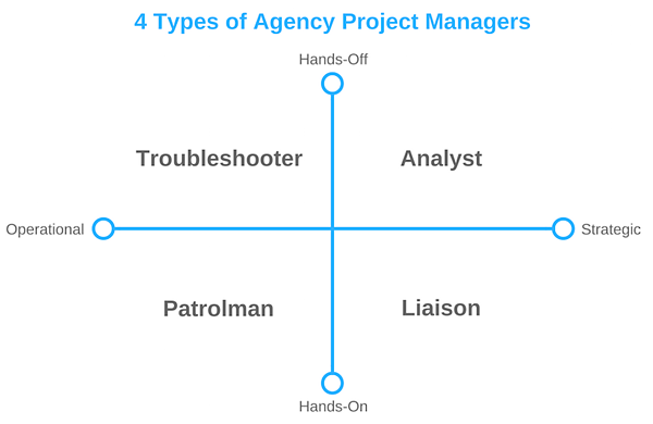 How to Hire the Perfect Project Manager for Your Agency