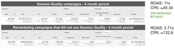 Want to Reduce CPA? Try Machine Learning–Driven Retargeting.