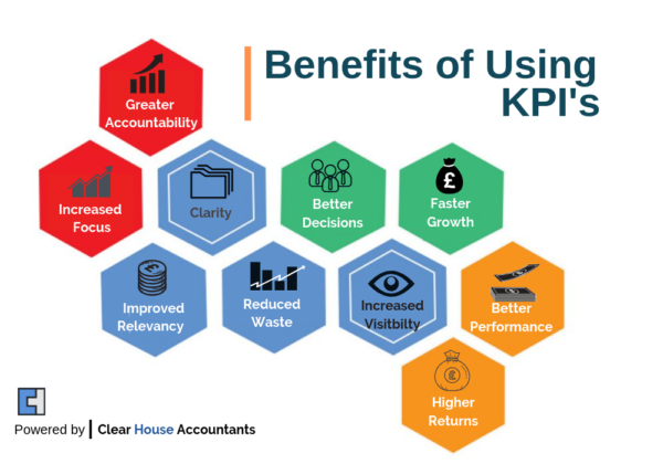 8 Financial KPIs to Help Improve Performance