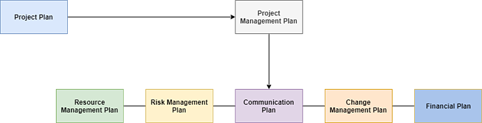 The Complete Beginner's Guide to Workflow Management