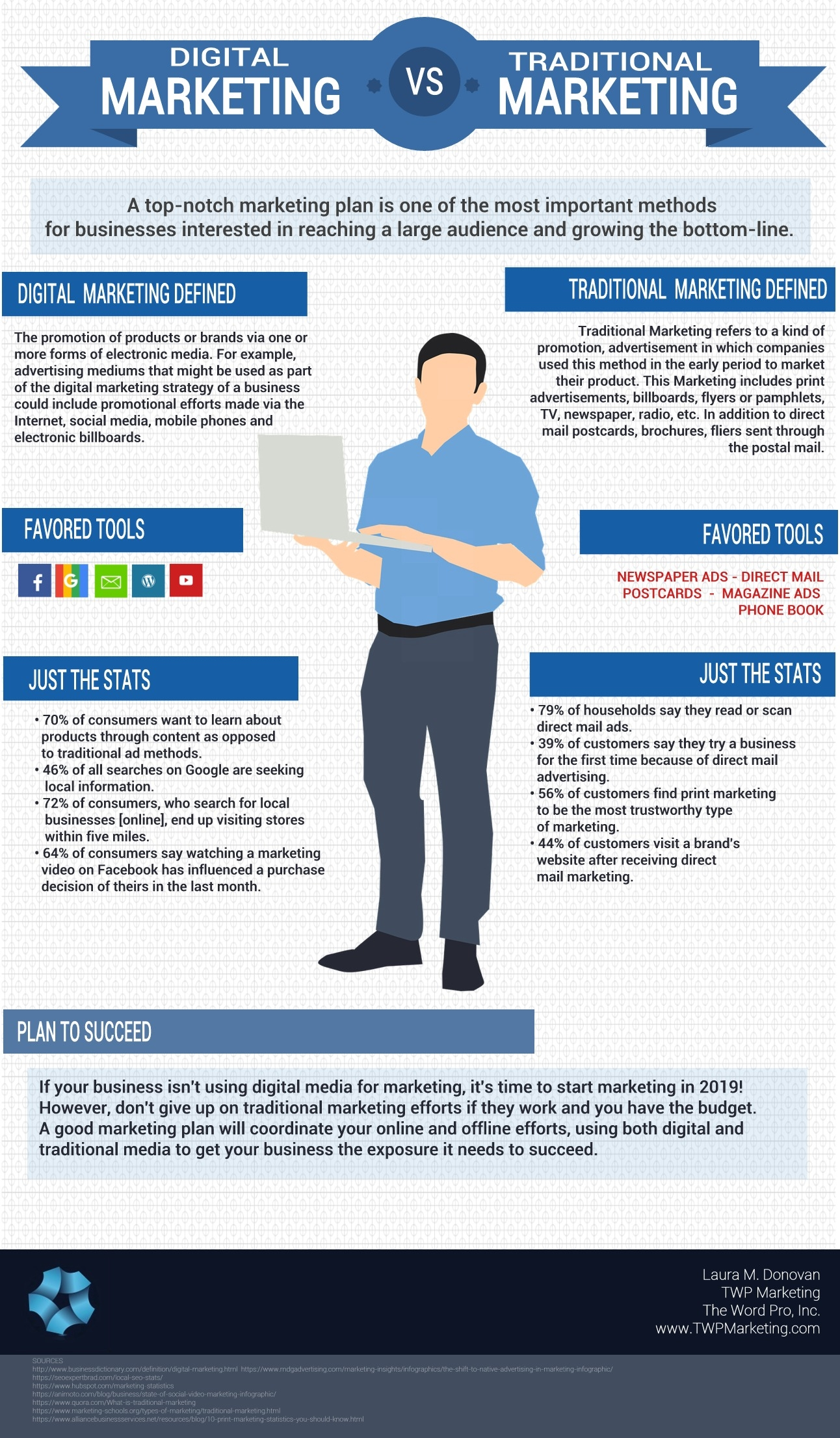 Digital Marketing vs. Traditional Marketing [Infographic]