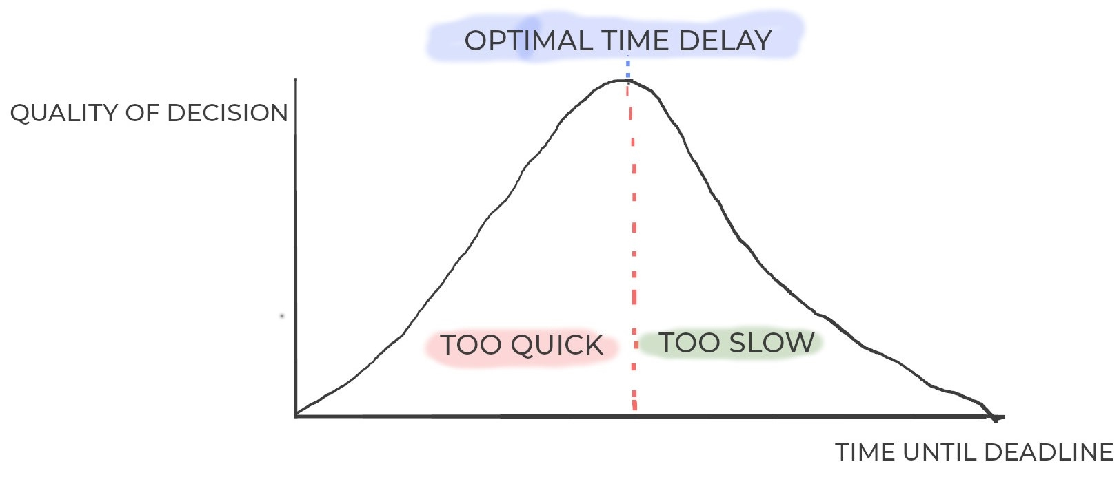 The Subtle Art of Delay: Why Waiting Is the Difference Between Success and Failure