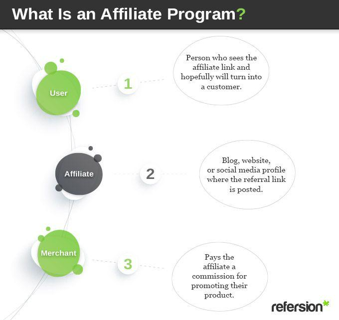A Beginner's Guide to Understanding Affiliate Marketing