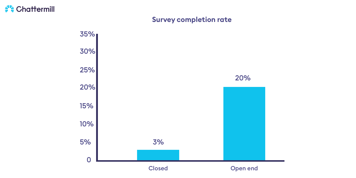 The Advantages of Open Ended Survey Questions