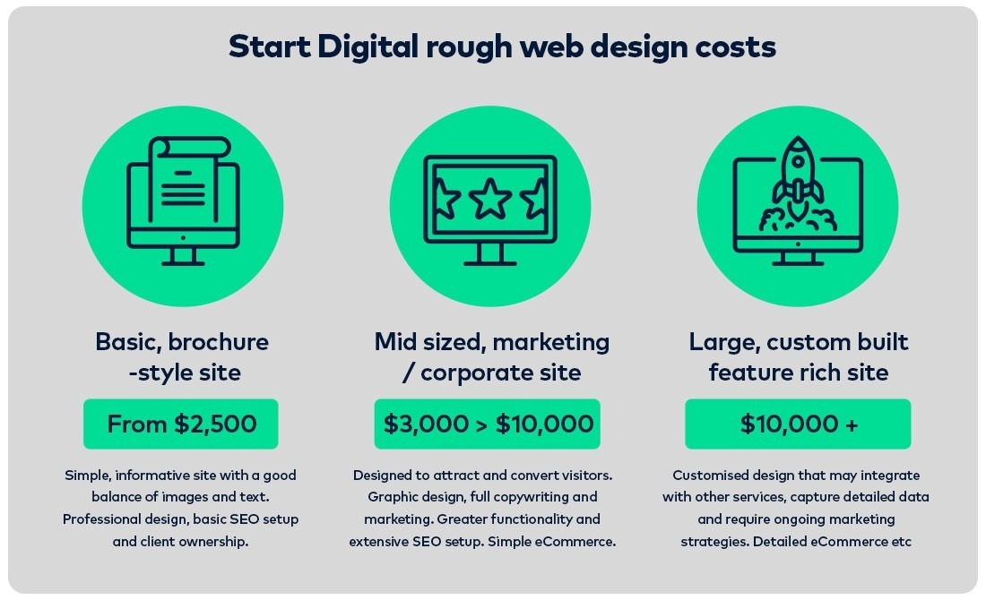 The Comprehensive Guide to How Much Would Design Cost For Your Business