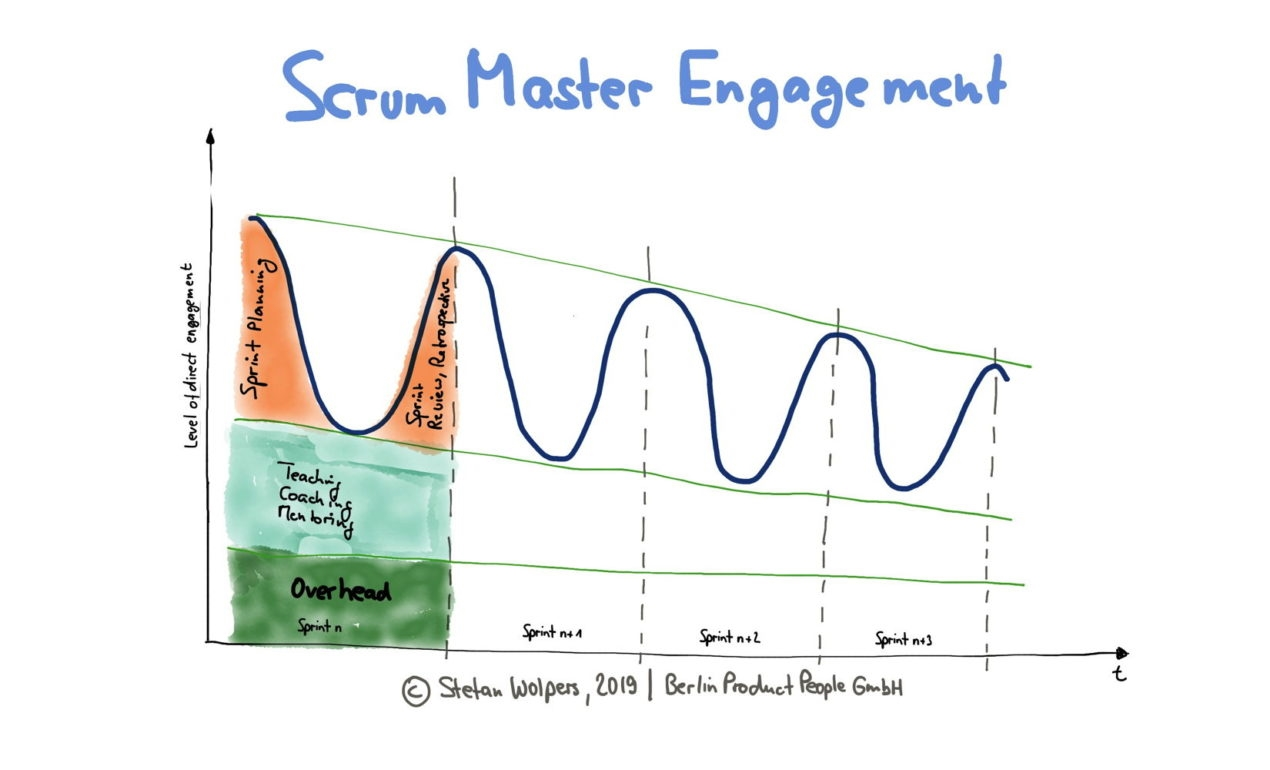 Scrum Master Engagement Patterns: The Development Team