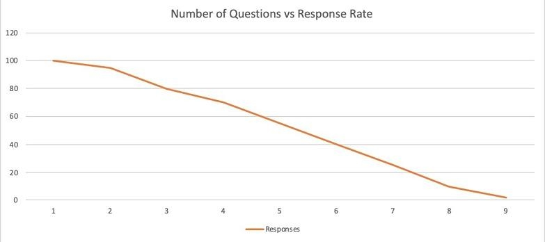 linkedin lead generation graph form completes vs. number of questions