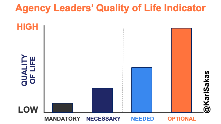 Improve Your Quality of Life as an Agency Owner: What's Your Stage on the Day-to-Day Involvement Meter?