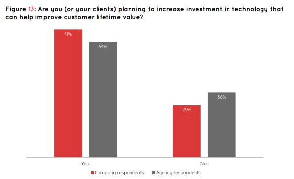 Strategies to Increase Customer Lifetime Value