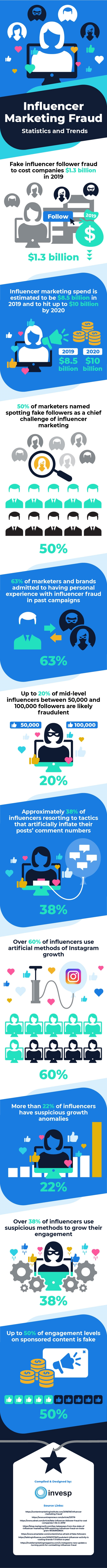 How Influencer Marketing Fraud Could Cost Your Business [Infographic]