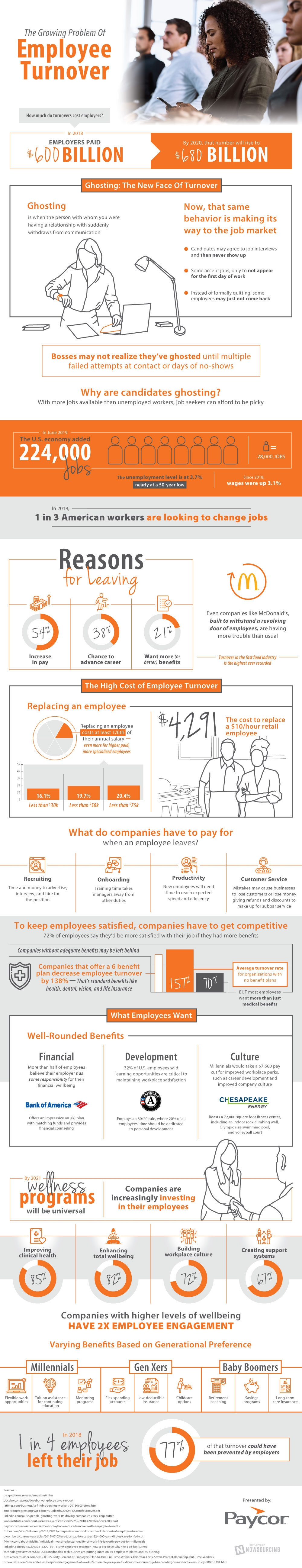 The Growing Problem (And Cost) of Employee Turnover [Infographic]
