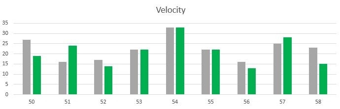 Using Velocity as a Management Instrument? Don't Do It!