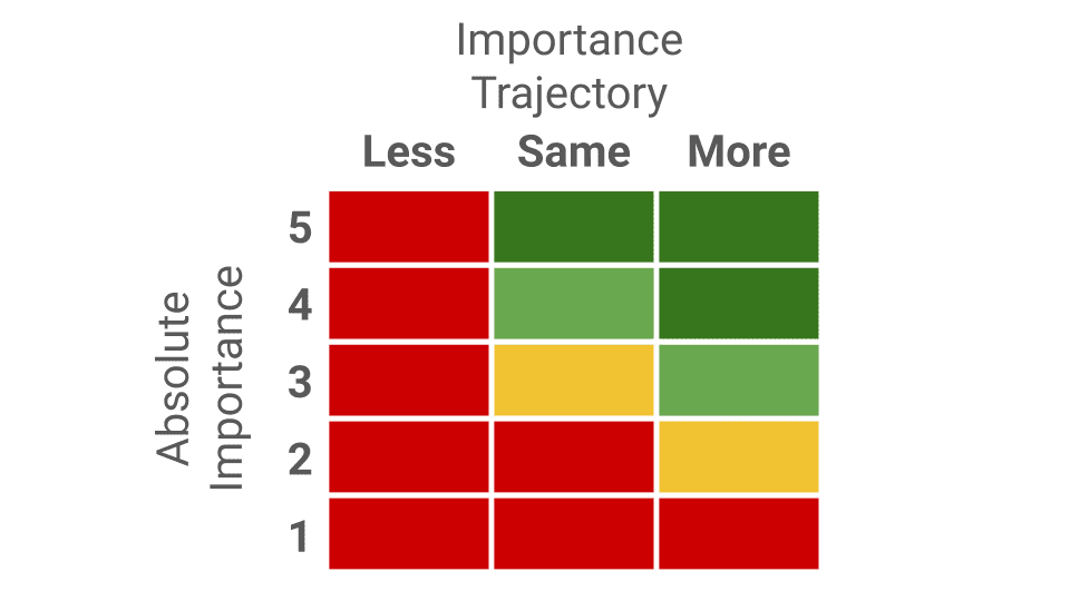 """The Importance of """"Importance"""""""