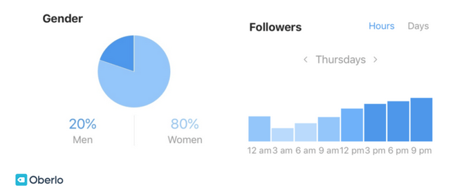 How Analytics Can Impact Your Social Media Performance