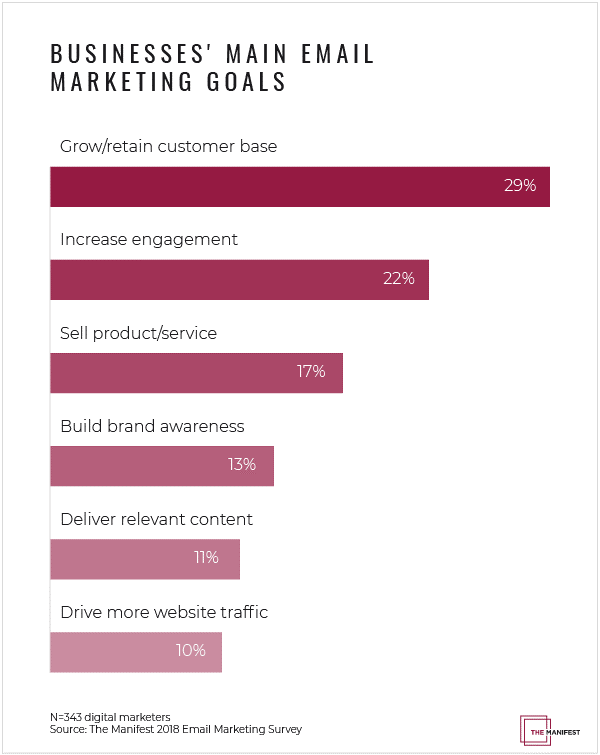 State of Digital Marketing – Priorities, Challenges, Trends and More