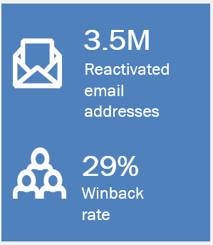 Email Reactivation – Strategies to Win Back Dormant Customers