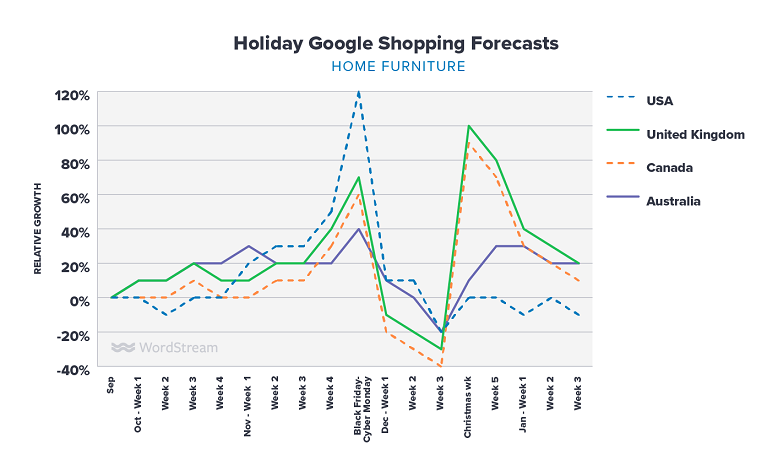 Google Shopping Holiday Forecasts for YOUR Industry