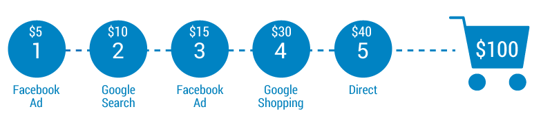 eCommerce Attribution Modeling Made Easy