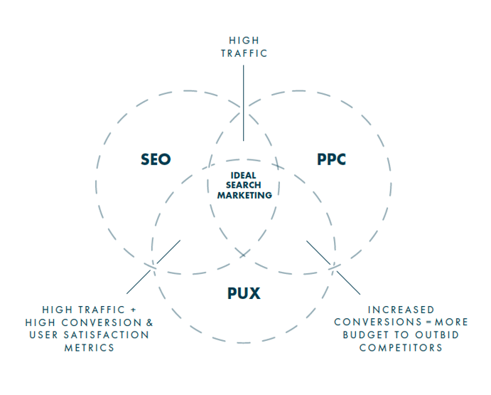 How UX Complements SEO to Improve Conversion Strategy