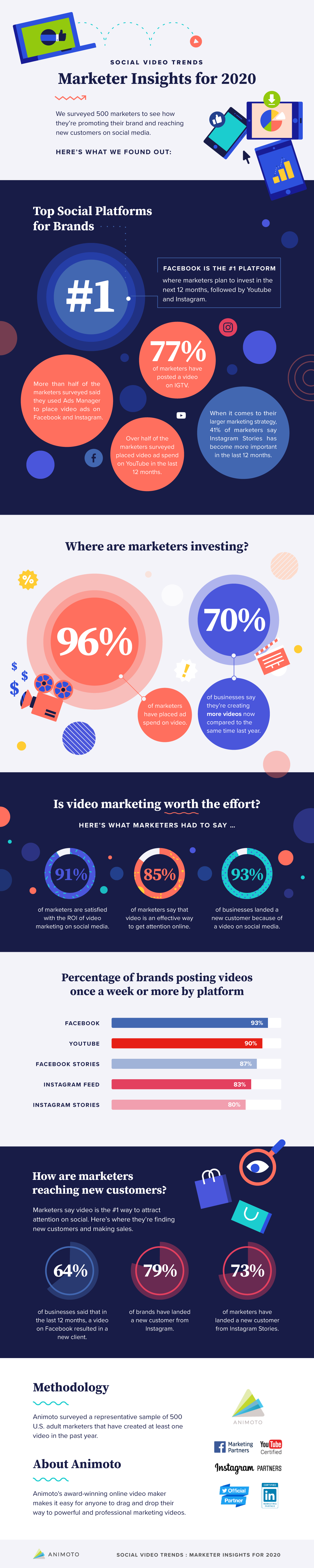 Social Video Trends: Consumer  and  Marketers Insights for 2020 [Infographic]