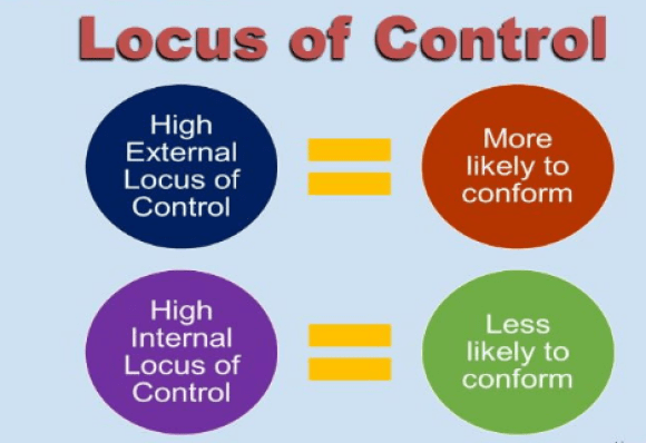 The Relationship Between Locus of Control and Work Behavior