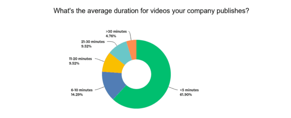3 Proven Strategies to Increase Your Watch Time on YouTube